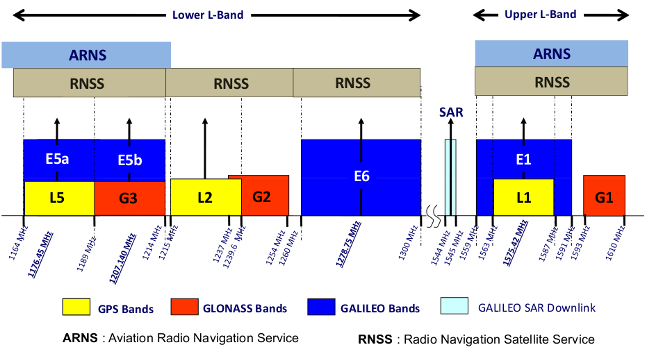 GNSS_navigational_frequency_bands.png